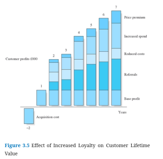 Customer Loyalty Graph