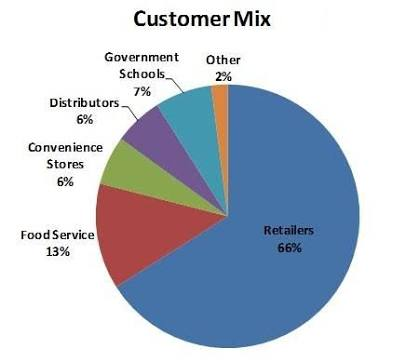 Customer Mix