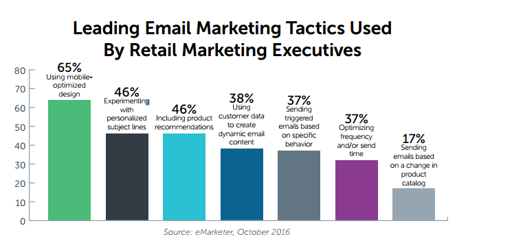 Leading Email Marketing Tactics